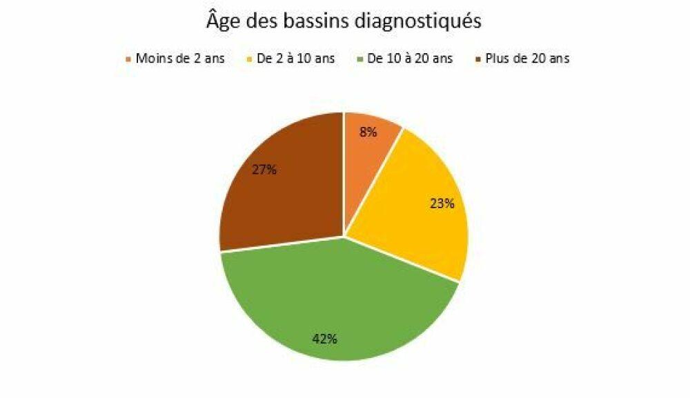 Âge des bassins diagnostiquésDR