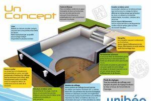 Le concept de construction Unibéo