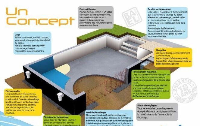 Le concept de construction Unibéo © DR