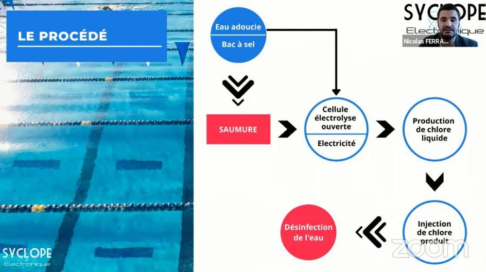 Fonctionnement de la solution de génération de chlore in situ Syclope Electronique© Syclope Electronique