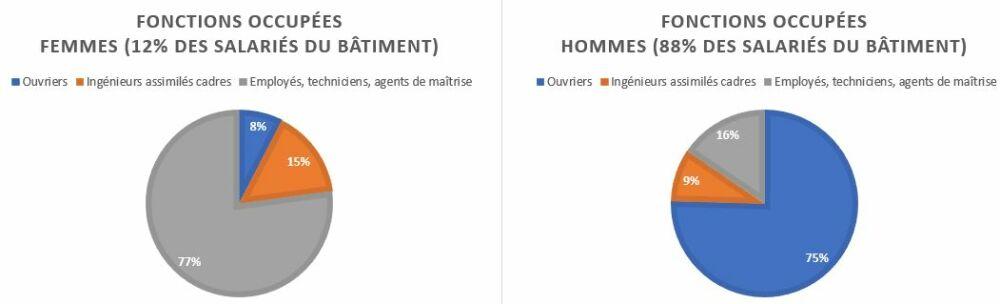 Fonctions occupées par les hommes et les femmesDR
