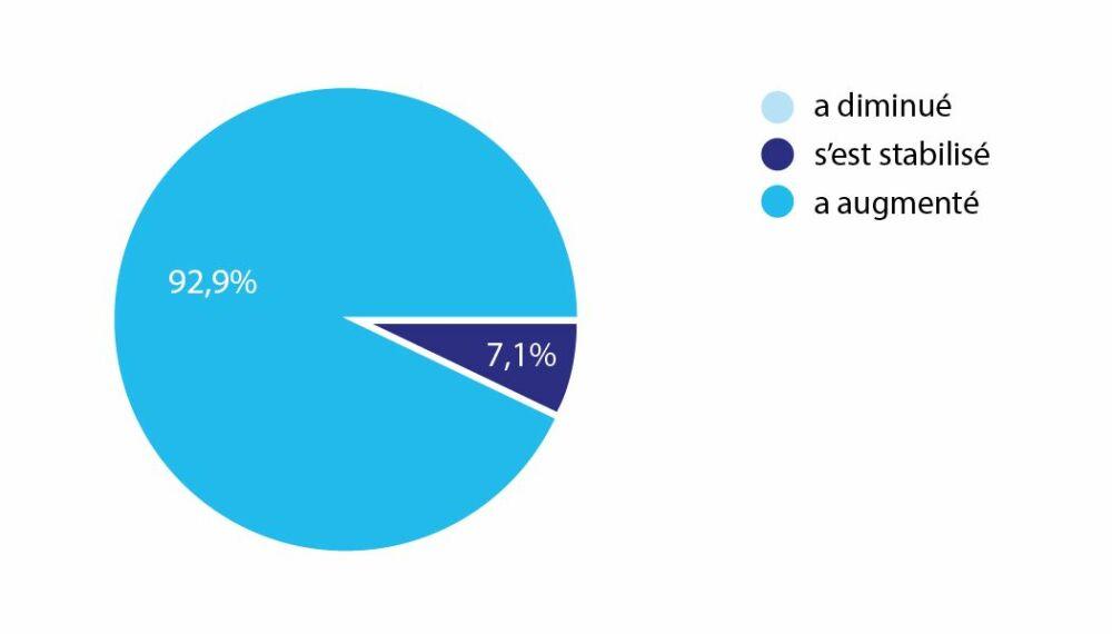 Augmentation du chiffre d'affaires des pisciniers en GirondeDR