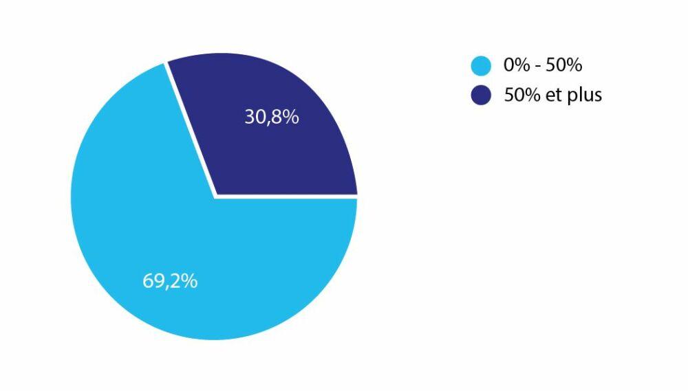Evolution du chiffre d'affaires des professionnels de la piscine en GirondeDR
