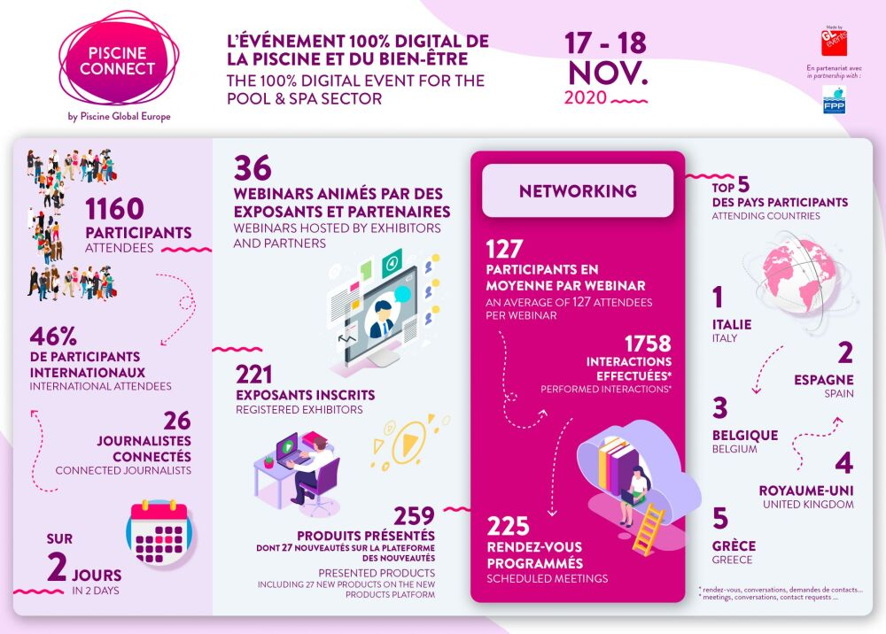 L'événement Piscine Connect 2020 en une infographie© Piscine Connect