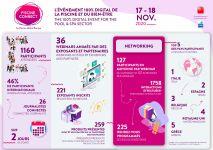 Infographie: l'événement Piscine Connect 2020