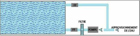 "L'installation sur piscine de Fluid Force<span class=""normal italic petit"">© Efi Bio Concept</span>"