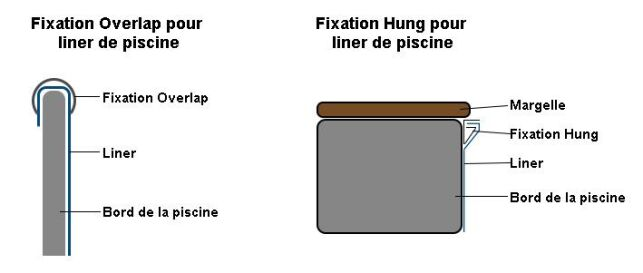 La fixation Hung et la fixation Overlap pour liner de piscine