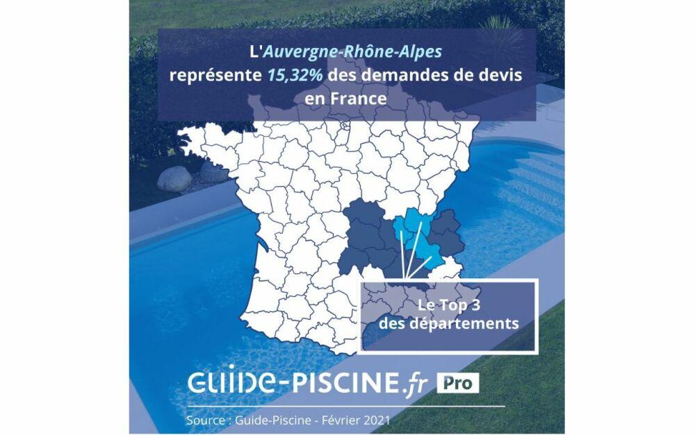 Le marché de la piscine en Auvergne-Rhône-AlpesDR