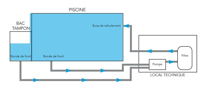 Sch ma de filtration d une piscine d bordement for Schema piscine a debordement