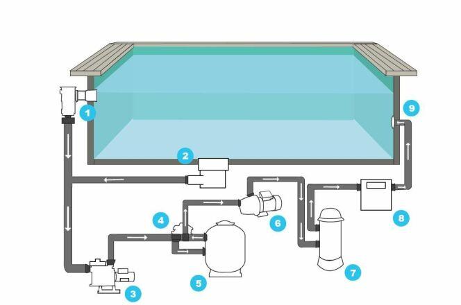 """Le système de filtration de la piscine<span class=""""normal italic petit"""">© Guide-Piscine.fr</span>"""