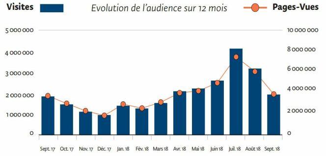 Plus de 2 000 000 de visites par mois, avec un pic de fréquentation à la saison estivale.