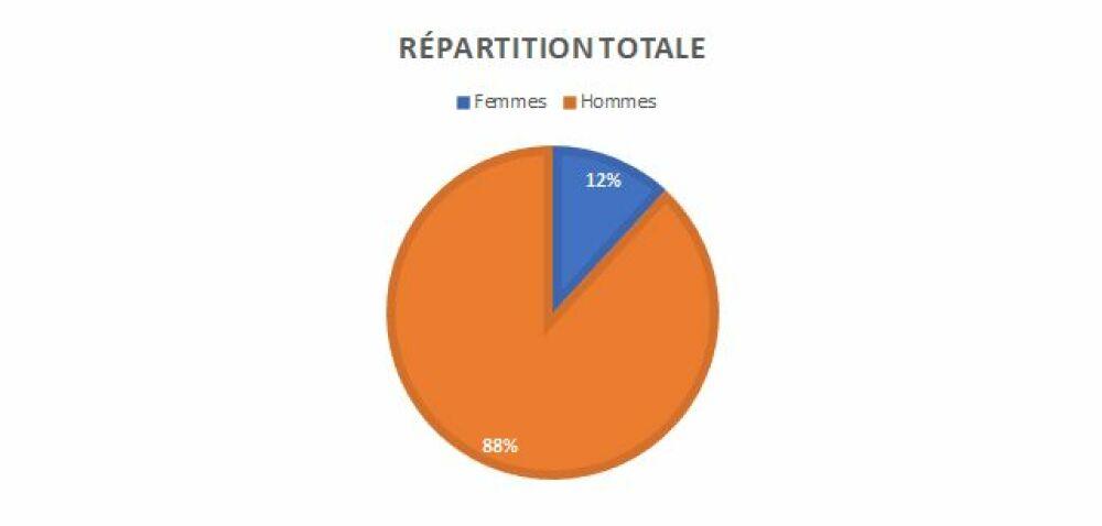 Répartition hommes / femmes dans le domaine du BTP, tous métiers confondusDR