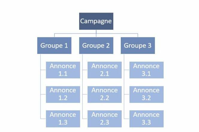 Représentation schématique des campagnes et annonces AdWords.
