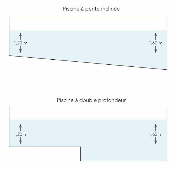 Schéma d'une piscine à double profondeur.