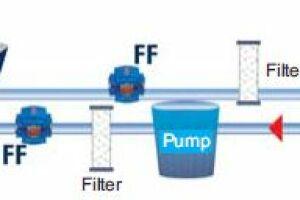 Schéma de pose de Fluid Force.