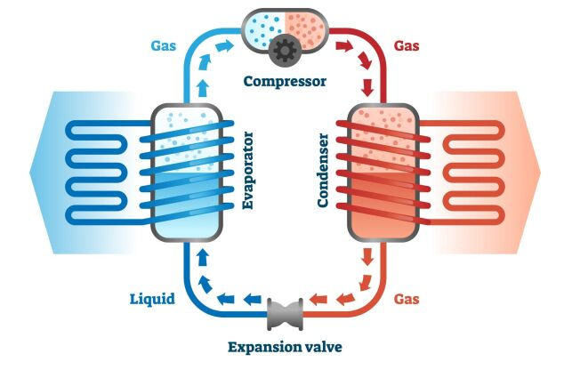 Schéma de fonctionnement d'une pompe à chaleur pour piscine