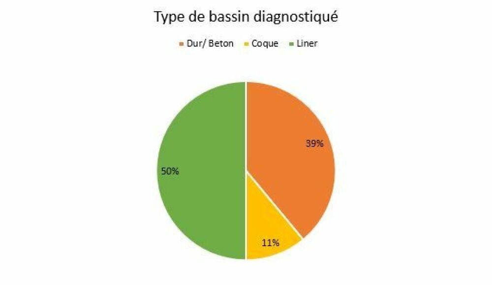 Type de bassin diagnostiquéDR
