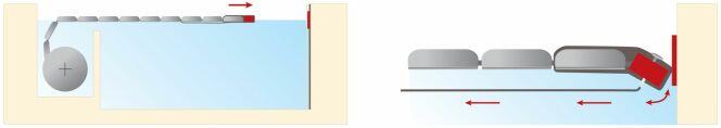 Verrouillage (à gauche) et déverrouillage (à droite) de la couverture de piscine avec Autofix 2.0 ®