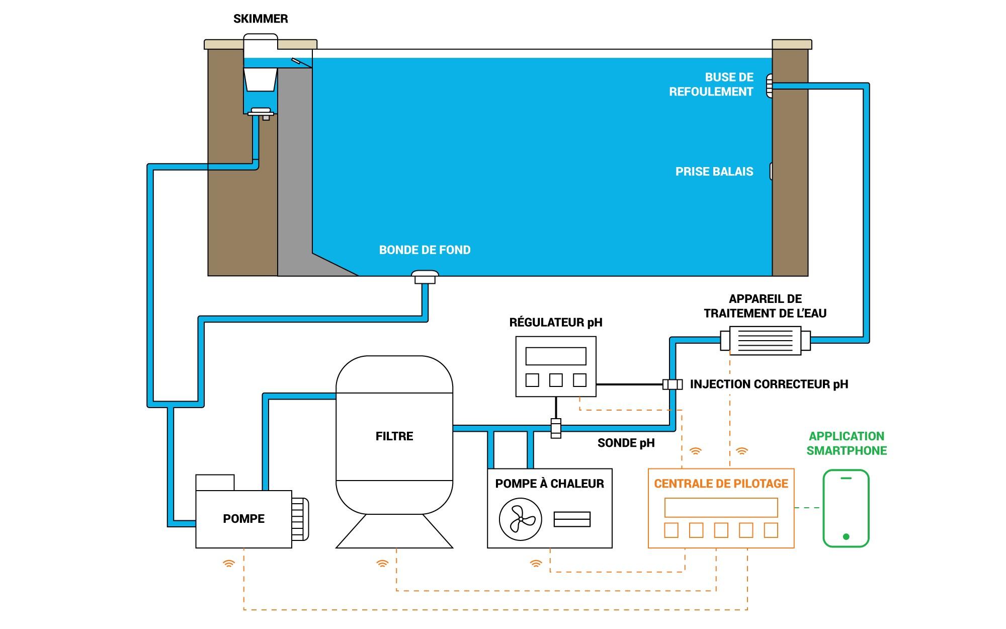 Sch ma de filtration d 39 une piscine plan de montage - Fonctionnement filtre a sable piscine ...